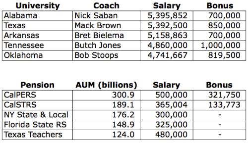 Football Coach Salary Portfolio Manager Salary